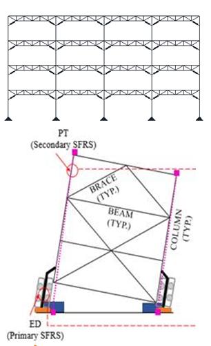 Equivalent Energy-based Design Procedure
